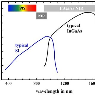 Typical-quantum-efficiency-spectra-of-Si-and-InGaAs-detectors-after-8-The-colored_Q320