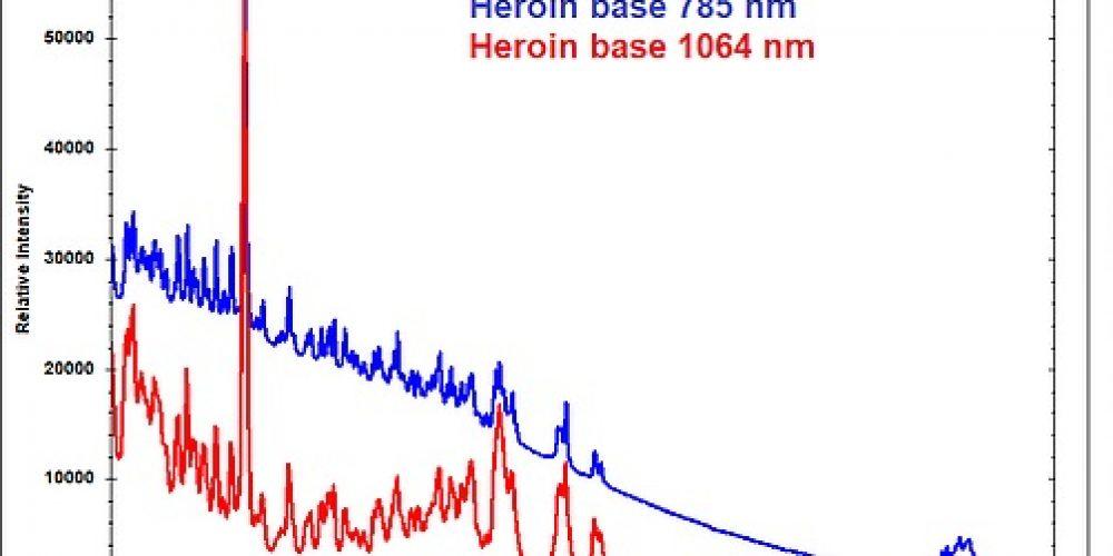 PHOT'Innov-Quelle longueur d'onde pour votre spectromètre Raman ?