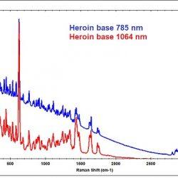 Quelle longueur d'onde pour votre spectromètre Raman ?